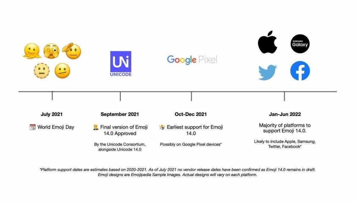 Disponibilità stimata di nuovi Emoji // Fonte: Emojipedia
